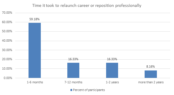 Time it took to relaunch career or reposition professionally