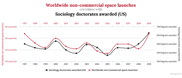 Worldwide non-commercial space launches. Source: Tylervigen.com
