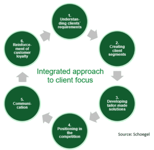 Integrated approach to client focus